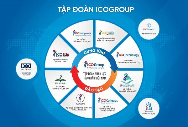 tap doan icogroup1